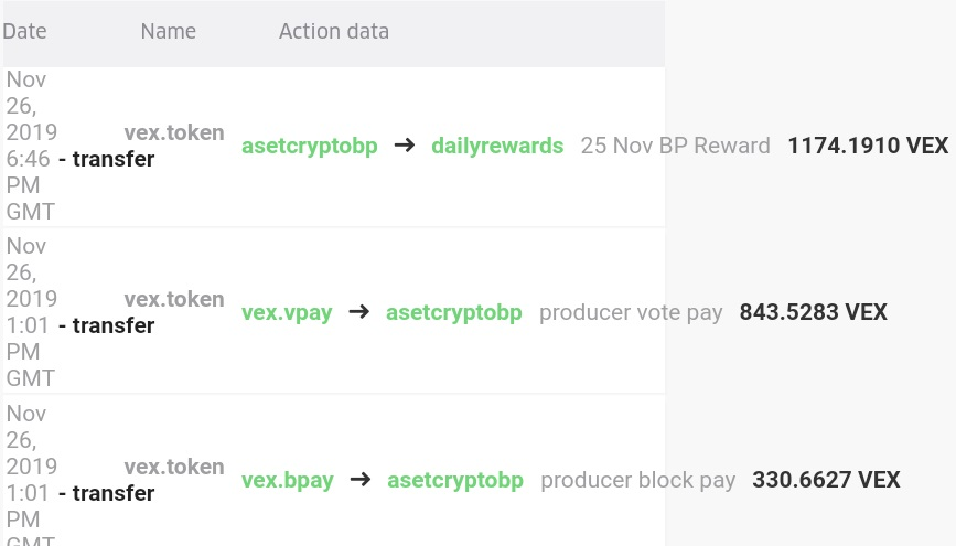 Reward BP Vexanium AsetCryptoBP 25 November 2019